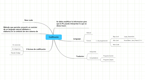 Mind Map: Codificación