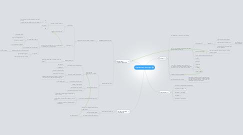 Mind Map: Управление командой