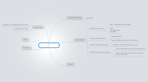 Mind Map: Refleksionsreport