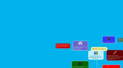 Mind Map: CARACTERÍSTICAS DEL ALUMNADO DE EDUCACIÓN A DISTANCIA.