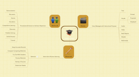 Mind Map: Instruction