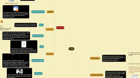 Mind Map: Pruebas