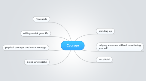 Mind Map: Courage
