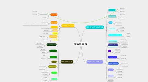 Mind Map: RECURSOS 4D