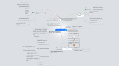 Mind Map: Adult Language Disorders & Cognitive  Based Functions