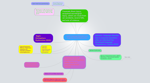 Mind Map: Adult Language Disorders and Cognitive Based Dysfunction