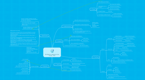 Mind Map: IEA Diploma: Website for Arts Faculty - HKU
