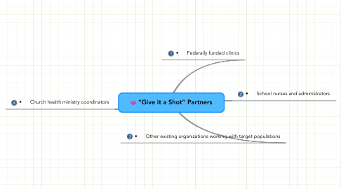 "Mind Map: ""Give it a Shot"" Partners"