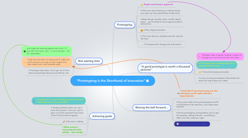 "Mind Map: ""Prototyping is the Shorthand of Innovation"""
