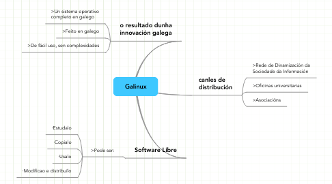 Mind Map: Galinux