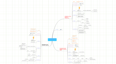 Mind Map: DESARROLLO SOFT O.O