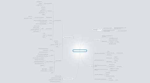 Mind Map: Designing WebApps and RIAs