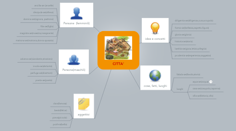 Mind Map: CITTA'