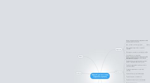 Mind Map: Образ Я для того чтобы сохранить мужчину