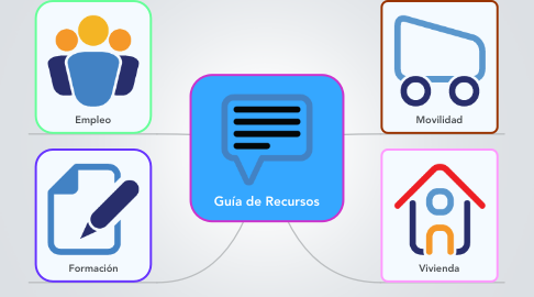 Mind Map: Guía de Recursos