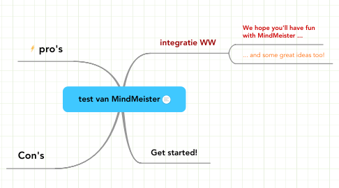 Mind Map: test van MindMeister