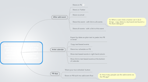 Mind Map: We believe that allowing artist to share text based events will help get an artists dates with links back to SK into their social feed and help us  achieve passive virality => artists see it and want to use it.