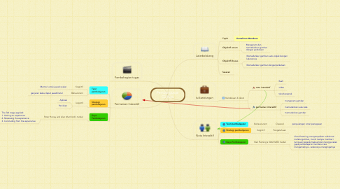 Mind Map: Pembangunan CD Rom