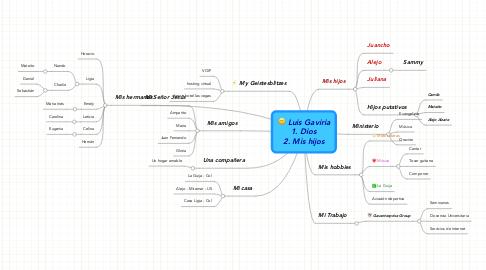 Mind Map: Luis Gaviria 1. Dios 2. Mis hijos