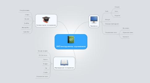 Mind Map: ИКТ-инструменты оценивания