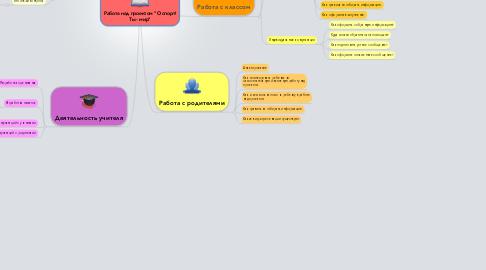 """Mind Map: Работа над проектом """"О спорт! Ты - мир"""""""