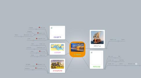 Mind Map: il mare