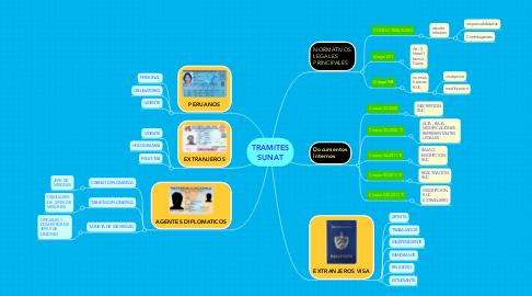 Mind Map: TRAMITES SUNAT