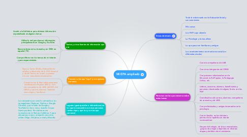 Mind Map: Mi EPA ampliado