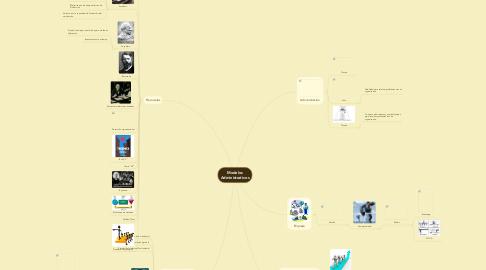 Mind Map: Modelos Administrativos