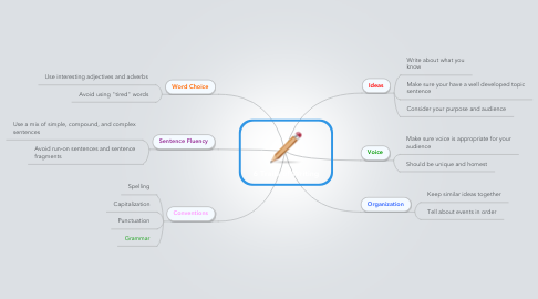 Mind Map: 6 Traits of Writing