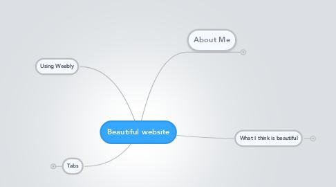 Mind Map: Beautiful website