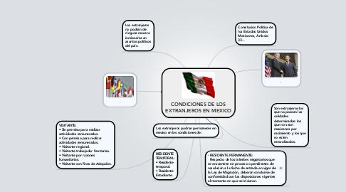Mind Map: CONDICIONES DE LOS EXTRANJEROS EN MEXICO