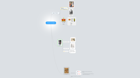 Mind Map: medieval society