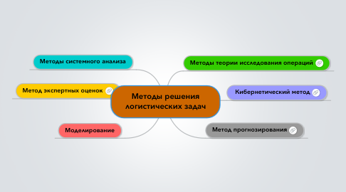 Mind Map: Методы решения логистических задач