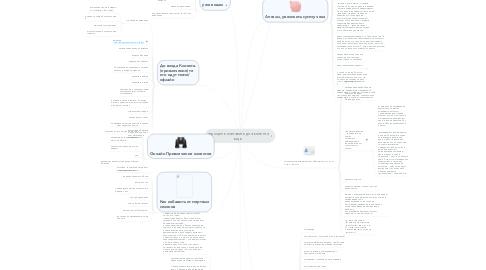 Mind Map: надо цель поставить для клиента еще