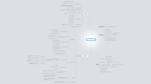Mind Map: Success Summit S.A.