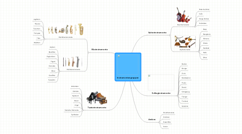 Mind Map: Instrumentengruppen