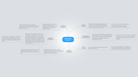 Mind Map: What Have I Learnt ?