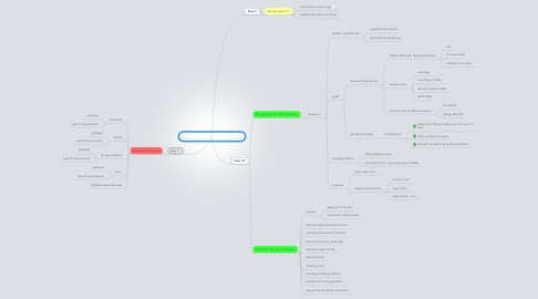 Mind Map: I've been here before: session 3