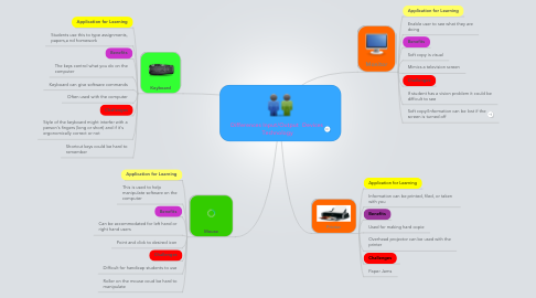 Mind Map: Differences Input/Output  Devices  Technology