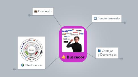 Mind Map: Buscador