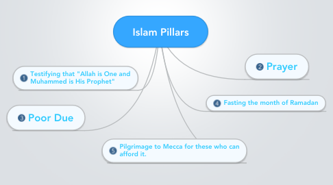 Mind Map: Islam Pillars