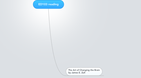 Mind Map: ED103 reading