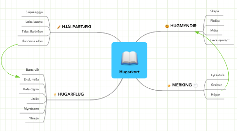 Mind Map: Hugarkort