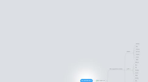 Mind Map: SQL-SERVER-2012