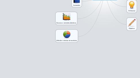 Mind Map: Componentes de la didáctica
