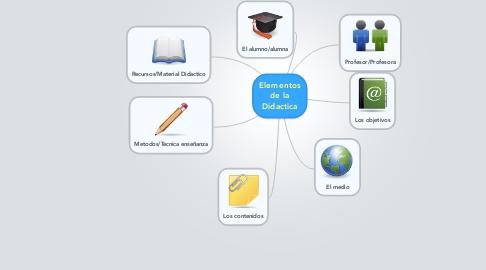 Mind Map: Elementos de la Didactica