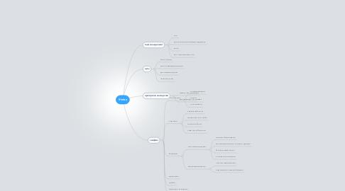 Mind Map: Успех