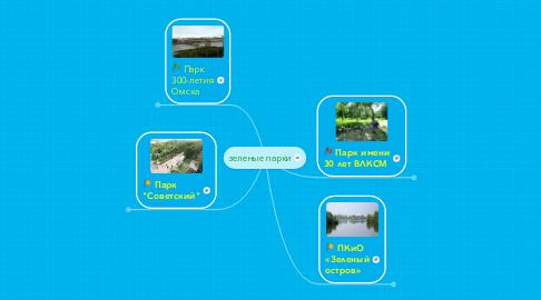 Mind Map: зеленые парки