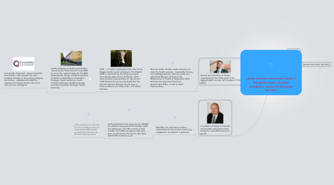 Mind Map: james cameron priminister: head of the government, chooses ministersin control of the public services